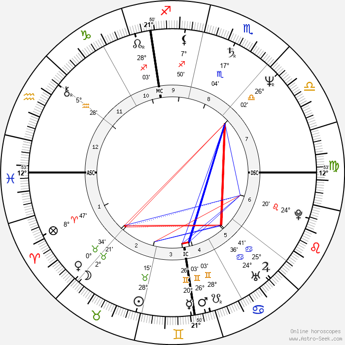 Diego Abatantuono - Birth horoscope chart