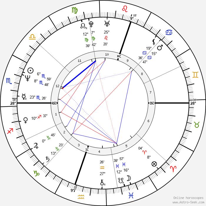 Diego Maradona - Birth horoscope chart