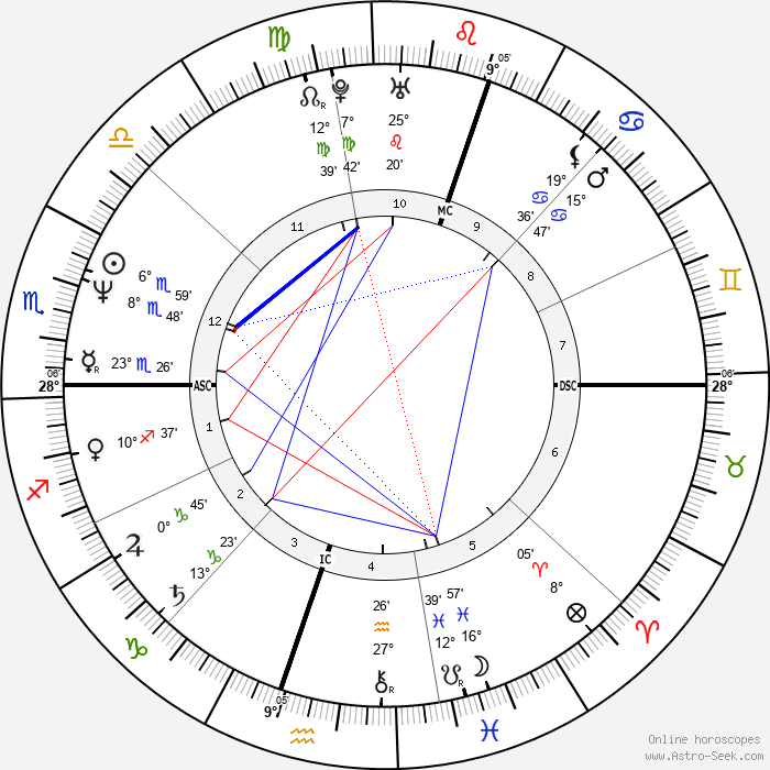Diego Maradona - Birth horoscope chart