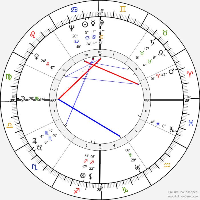 Diego Fabbri - Birth horoscope chart