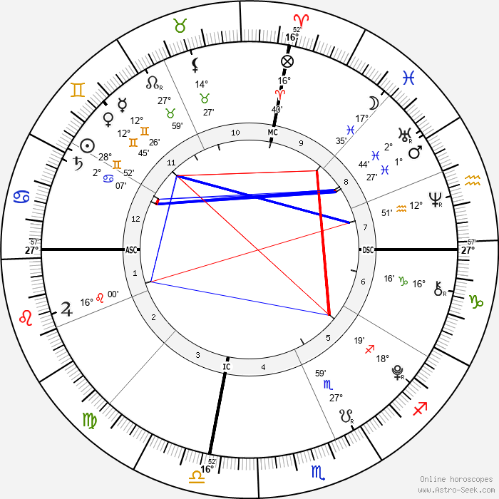 Diego Lockyer - Birth horoscope chart