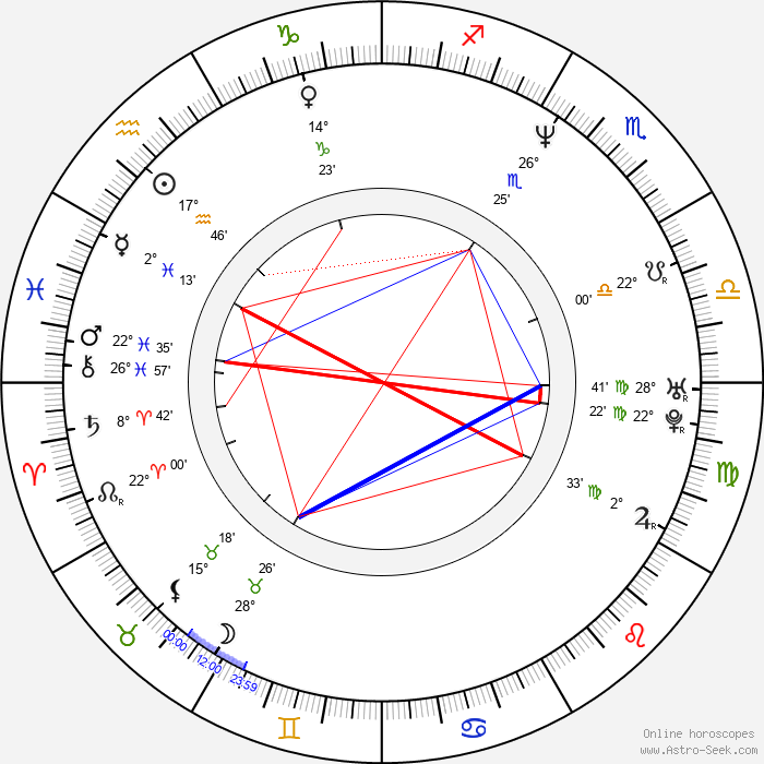 Diego Olivera - Birth horoscope chart