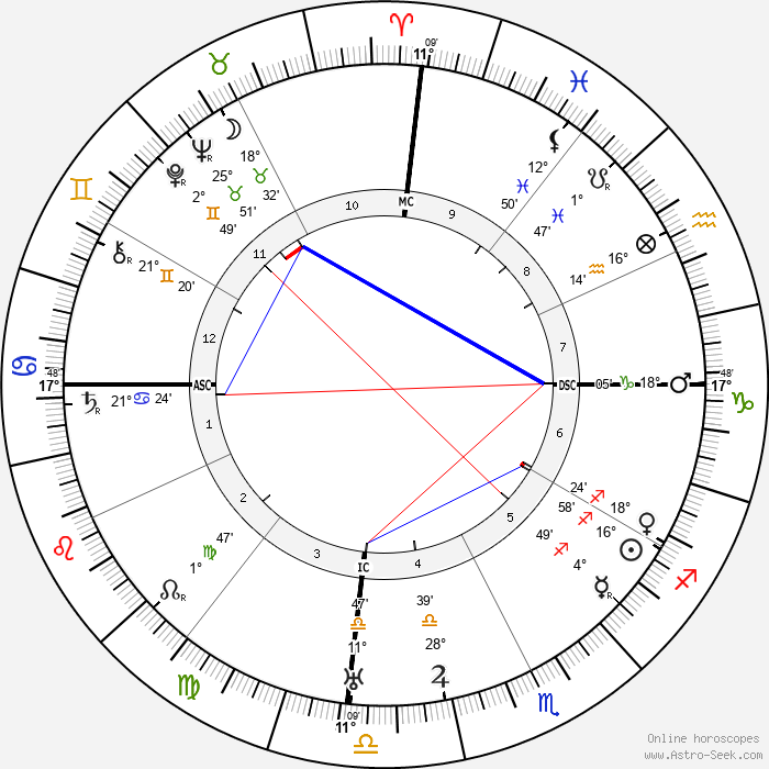 Diego Rivera - Birth horoscope chart