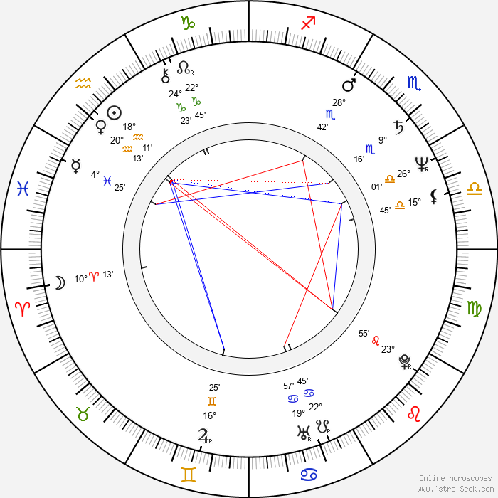 Dieter Bohlen - Birth horoscope chart