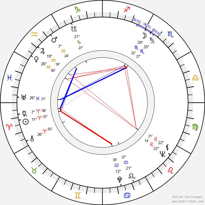 Dieter Schaad - Birth horoscope chart