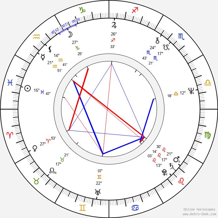 Dieter Schidor - Birth horoscope chart