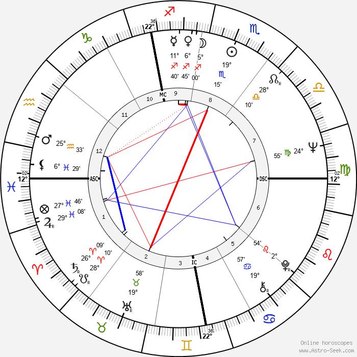 Dieter Wedel - Birth horoscope chart