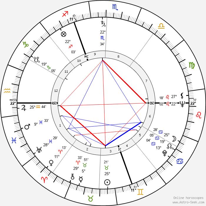 Dietmar Schönherr - Birth horoscope chart