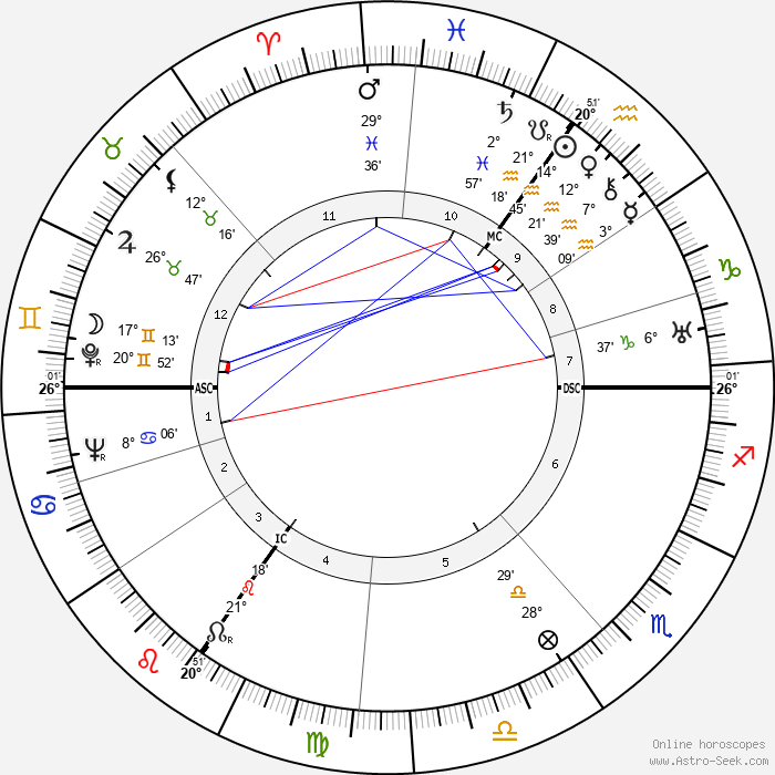 Dietrich Bonhoeffer - Birth horoscope chart