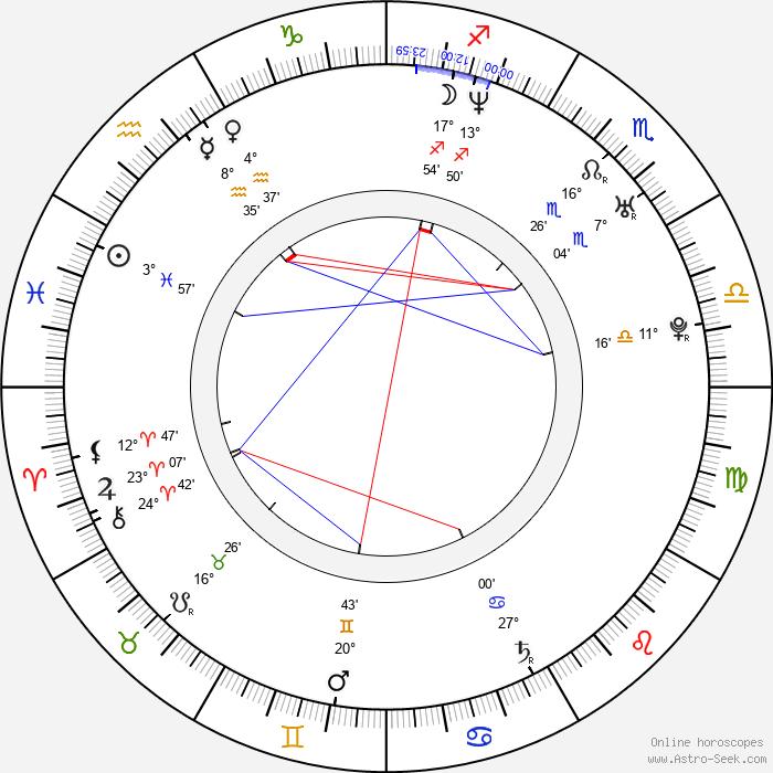 Dietrich Brüggemann - Birth horoscope chart