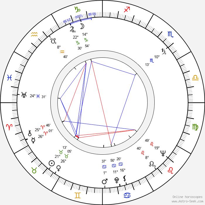 Dietrich Haugk - Birth horoscope chart