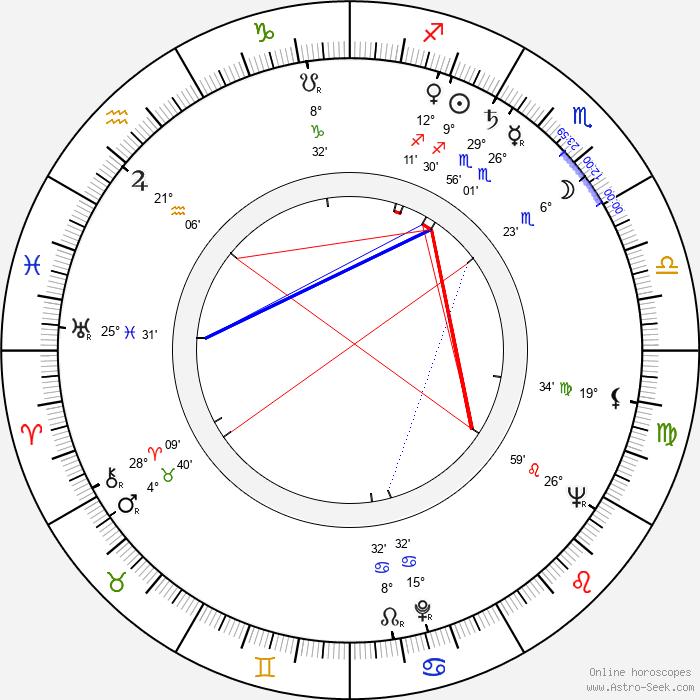 Dietrich Körner - Birth horoscope chart