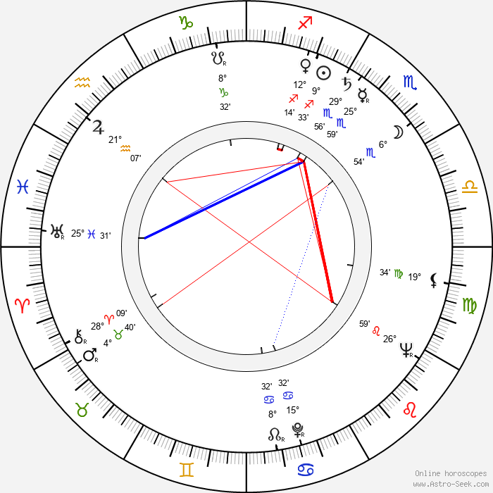 Dietrich Körner - Birth horoscope chart