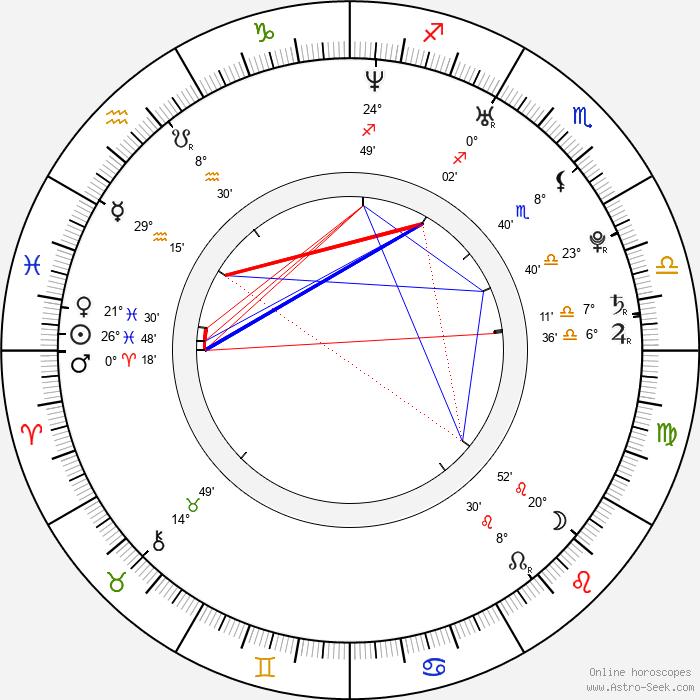 Dilek Serbest - Birth horoscope chart
