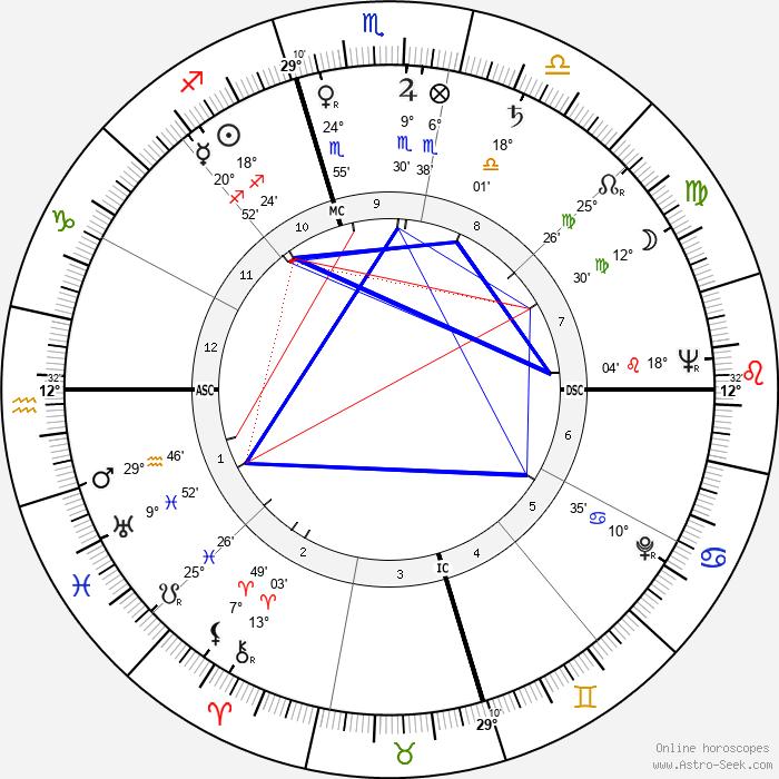 Dilip Kumar - Birth horoscope chart
