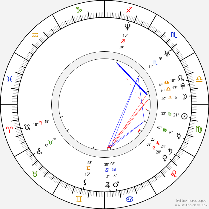 Dilshad Vadsaria - Birth horoscope chart