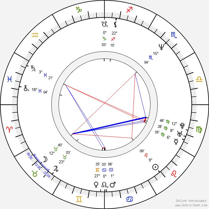 Dimitar Mitovski - Birth horoscope chart