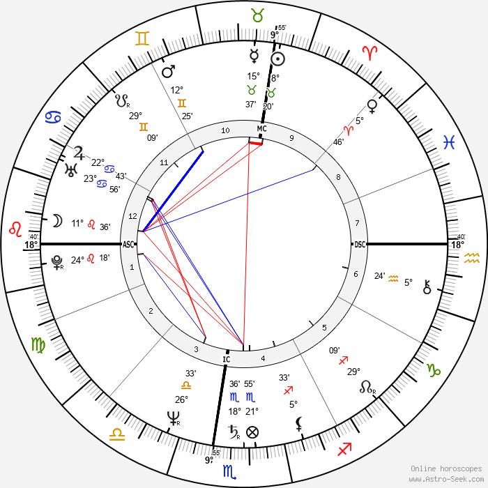 Dimitra Liani - Birth horoscope chart