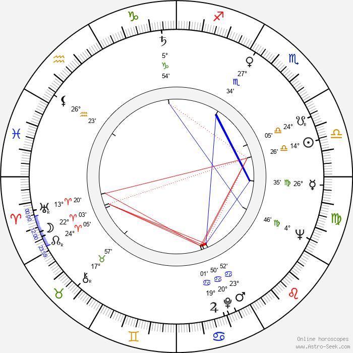 Dimitri Rafalsky - Birth horoscope chart