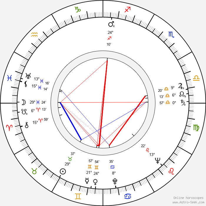 Dimitrij Plichta - Birth horoscope chart