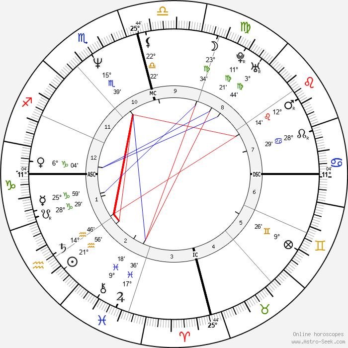 Dina April - Birth horoscope chart