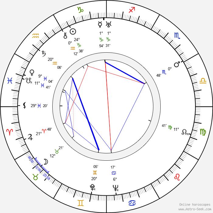 Dina Gralla - Birth horoscope chart