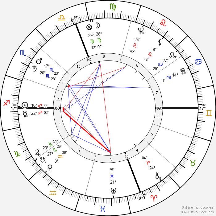 Dina Merrill - Birth horoscope chart