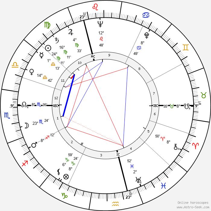Dinah Sheridan - Birth horoscope chart