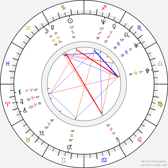 Dinara Drukarova - Birth horoscope chart