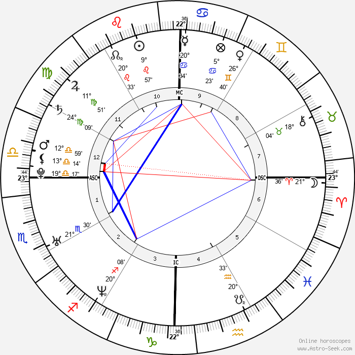 Dingdong Dantes - Birth horoscope chart