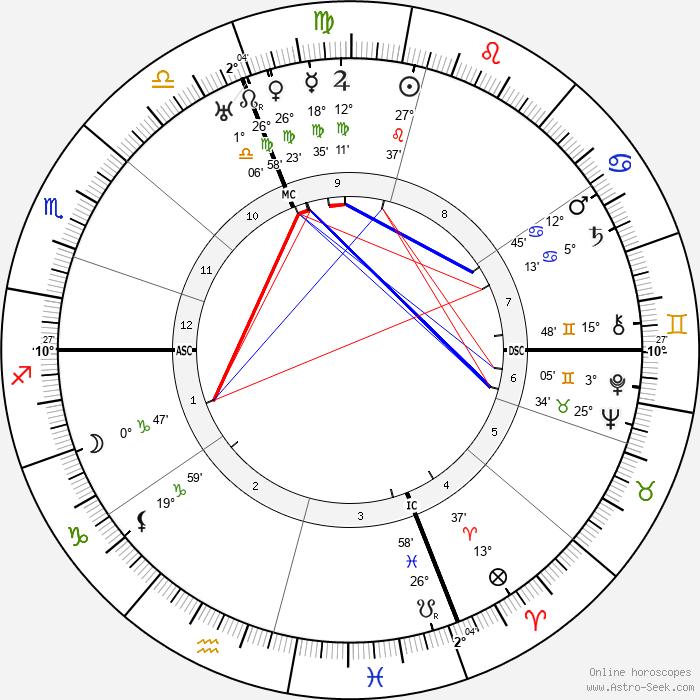 Dino Campana - Birth horoscope chart