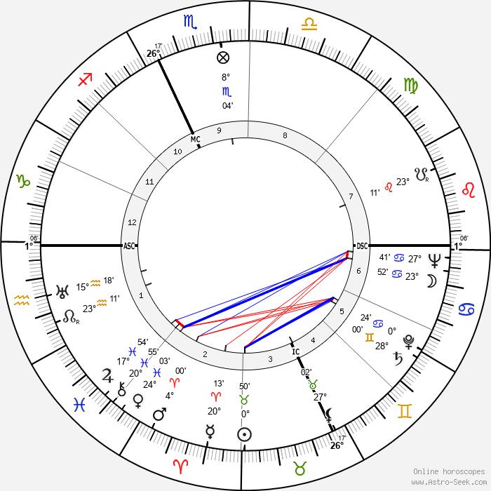 Dino Viola - Birth horoscope chart