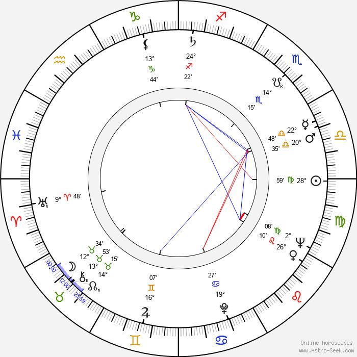 Dinu Cocea - Birth horoscope chart