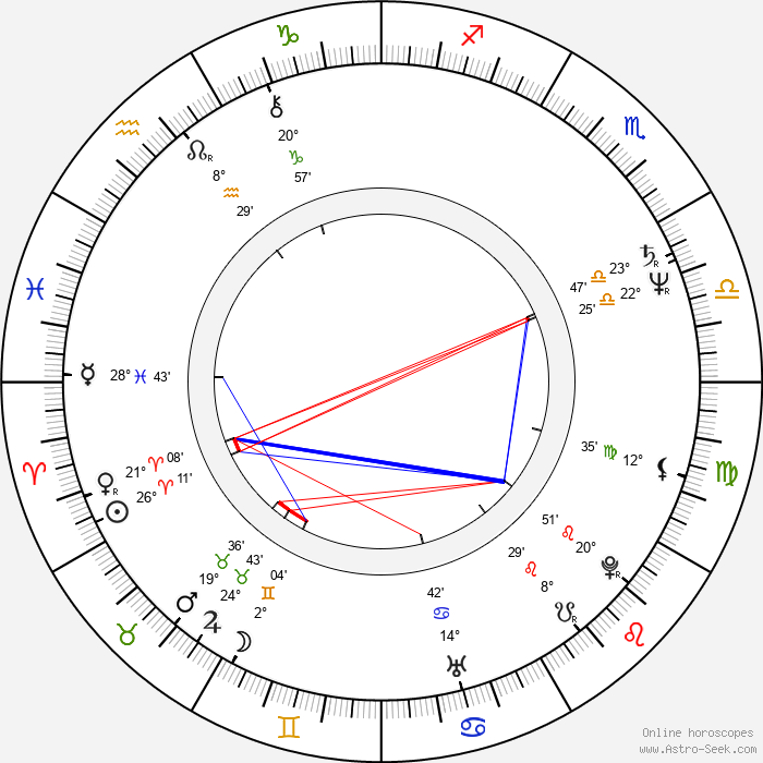 Diogo Dória - Birth horoscope chart