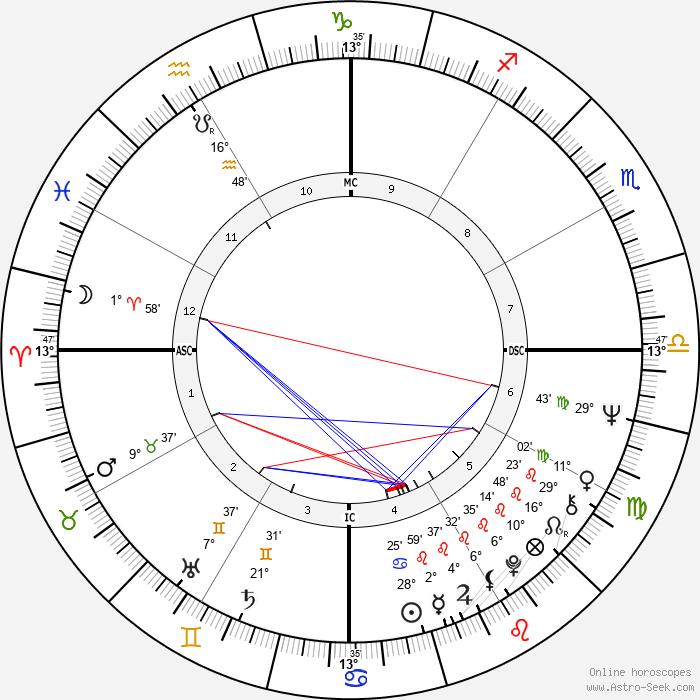 Dirceu Pereira - Birth horoscope chart