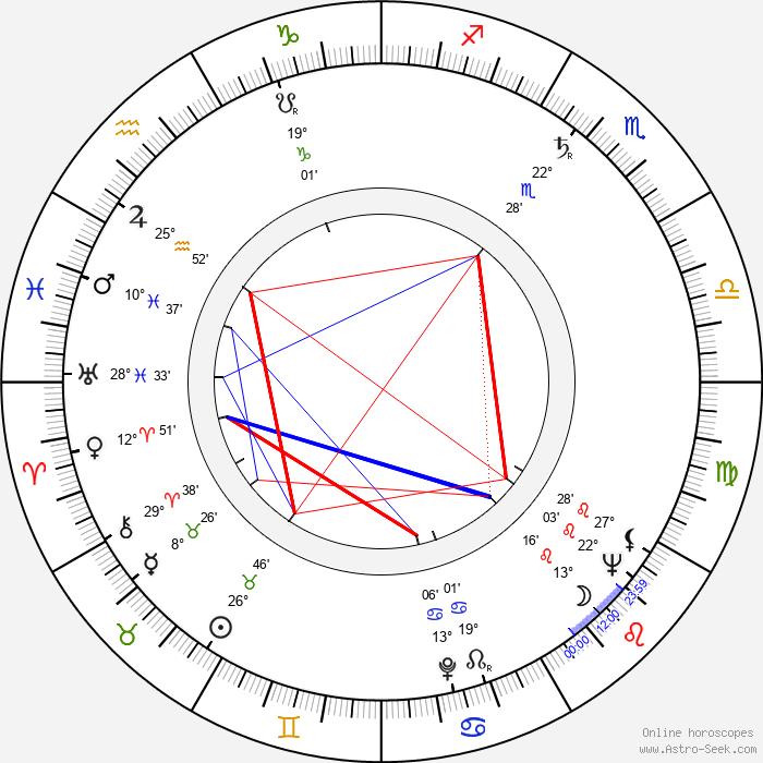 Dirch Passer - Birth horoscope chart