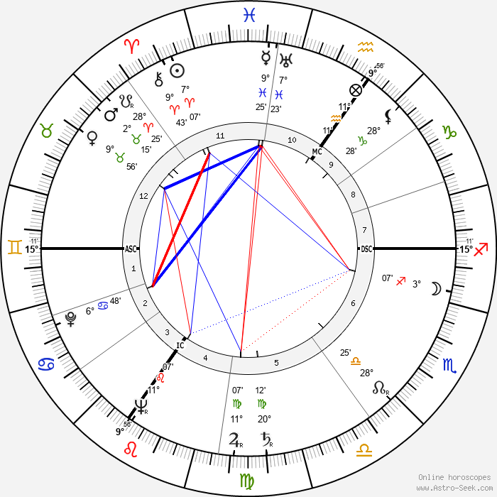 Dirk Bogarde - Birth horoscope chart