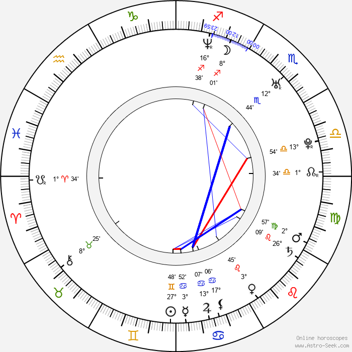 Dirk Nowitzki - Birth horoscope chart