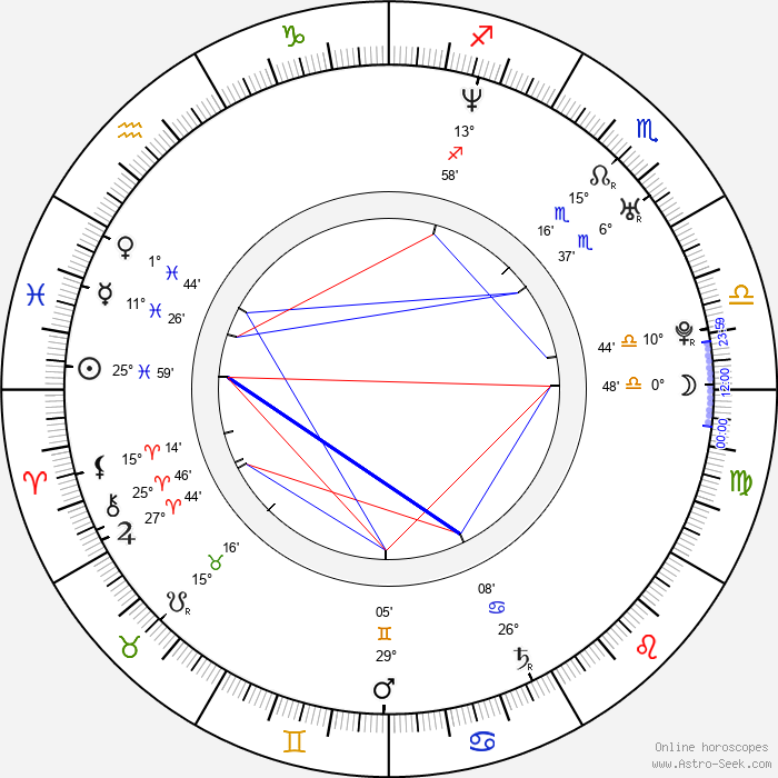 Dita Hořínková - Birth horoscope chart