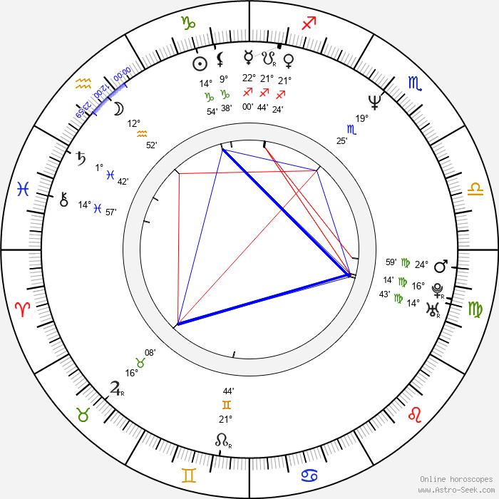 Dita Kaplanová - Birth horoscope chart