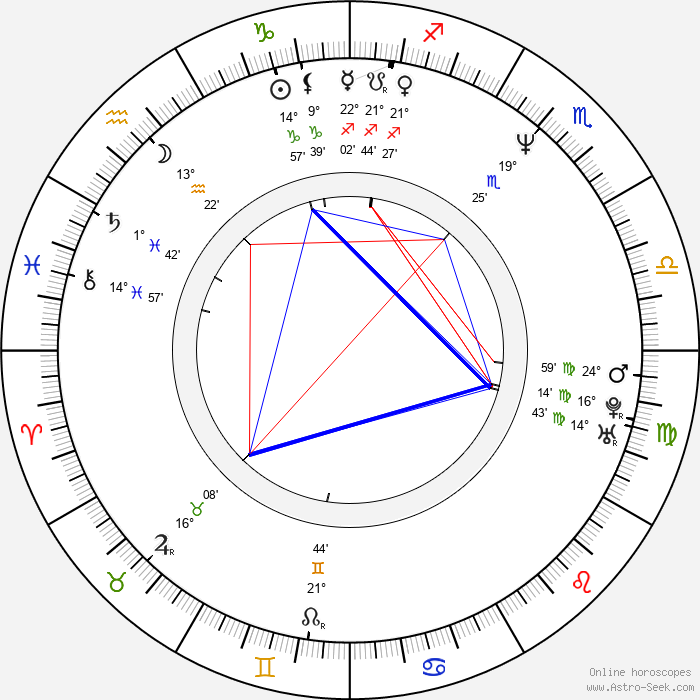 Dita Kaplanová - Birth horoscope chart