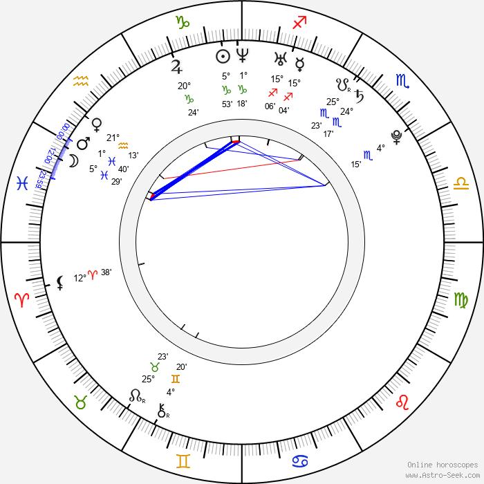Dita Zábranská - Birth horoscope chart