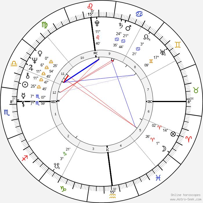 Divine - Birth horoscope chart