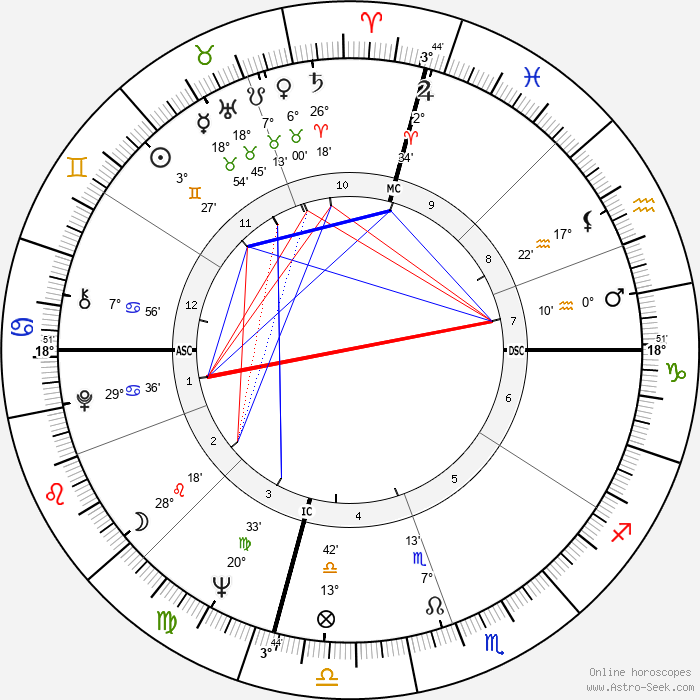 Dixie Carter - Birth horoscope chart