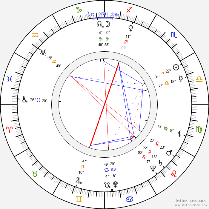 Dizzy Gillespie - Birth horoscope chart