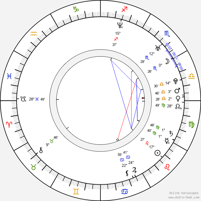 DJ Manian - Birth horoscope chart