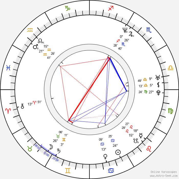 D. J. Minute Mix - Birth horoscope chart