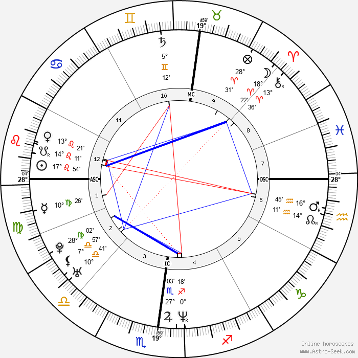 Djamel Bouras - Birth horoscope chart