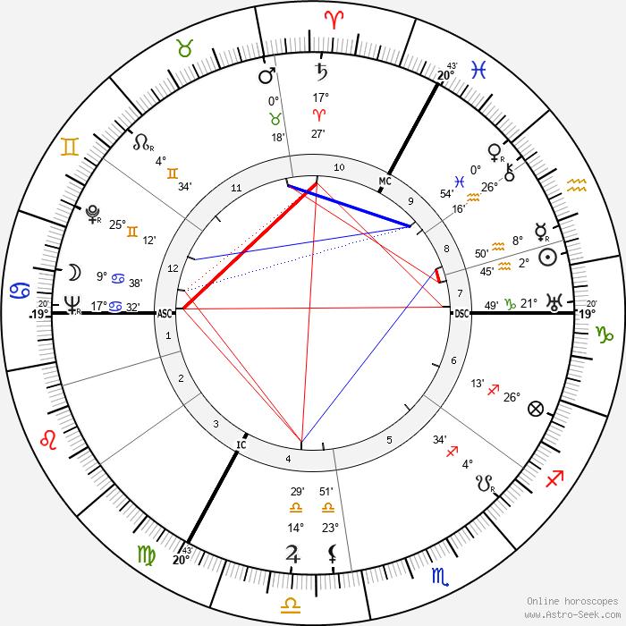 Django Reinhardt - Birth horoscope chart