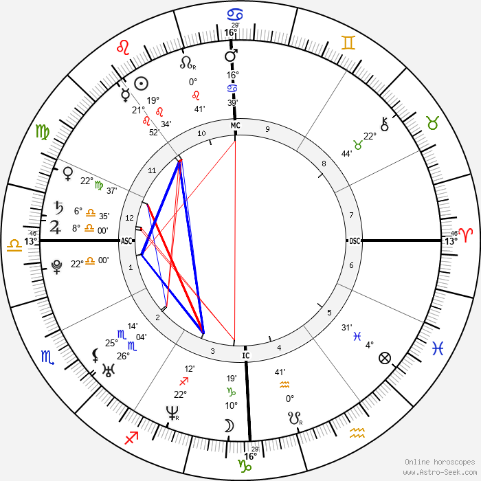 Djibril Cissé - Birth horoscope chart
